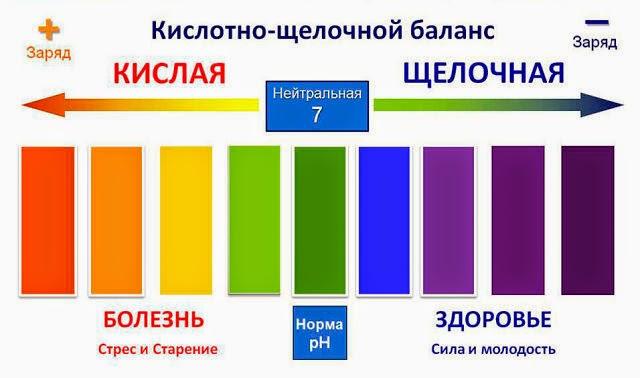 pH уровень