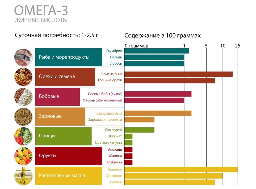 Omega-3 (EPA